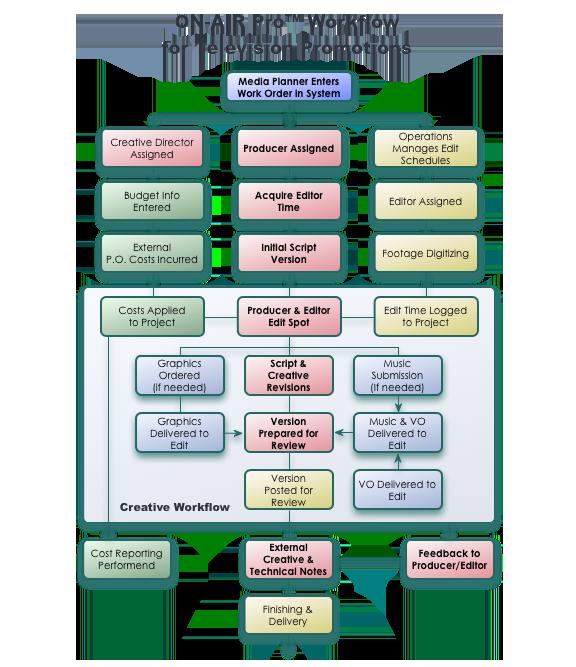 OAP-Promo-Workflow-